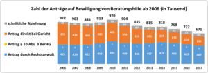 Zahl der Anträge auf Bewilligung von Beratungshilfe ab 2007