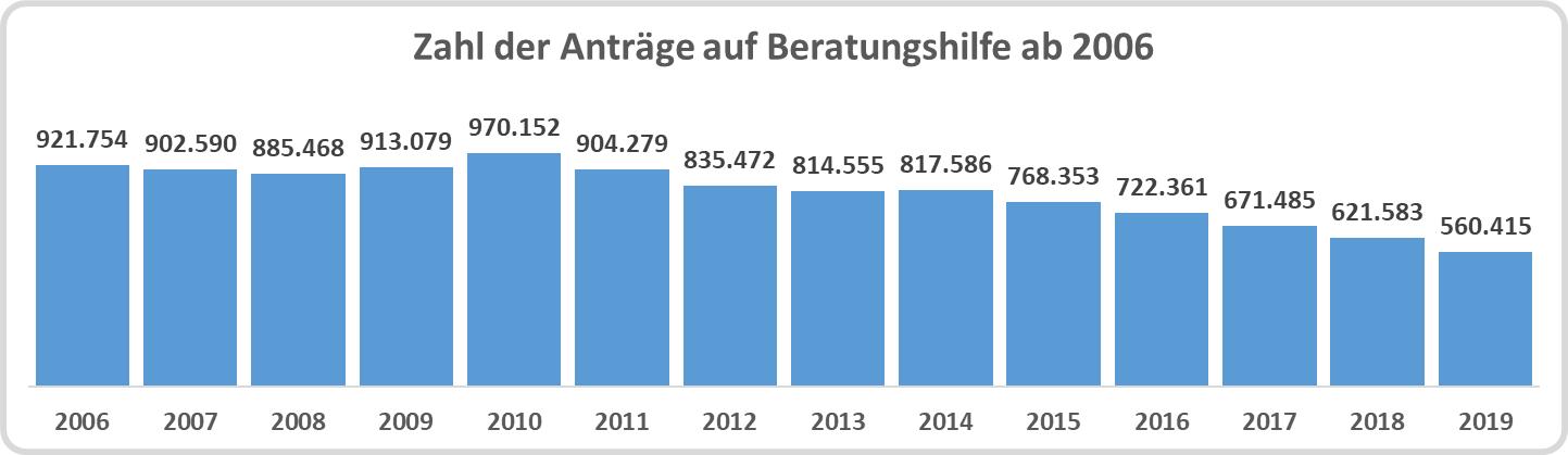 Säulendiagramm: Zahl der Anträge auf Bewilligung von Beratungshilfe ab 2006
