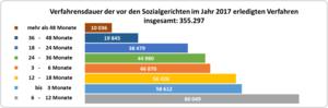 Balkendiagramm: durchschnittliche Verfahrensdauer der im Jahr 2017 erledigten Verfahren