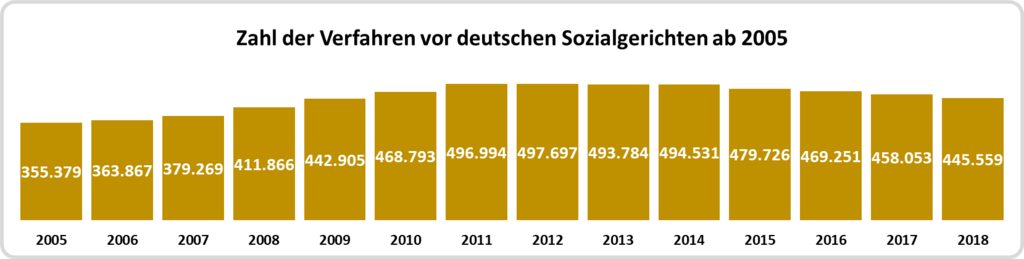 Zahl der zu Jahresbeginn vor den Sozialgerichten anhängigen Zahlen ab 2005