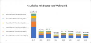 Entwicklung der Zahl der Haushalte mit Bezug von wohngeld