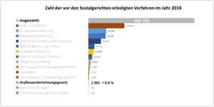 Balkendiagramm: Anteil der Klagen zum Asylbewerberleistungsgesetz im Jahr 2018