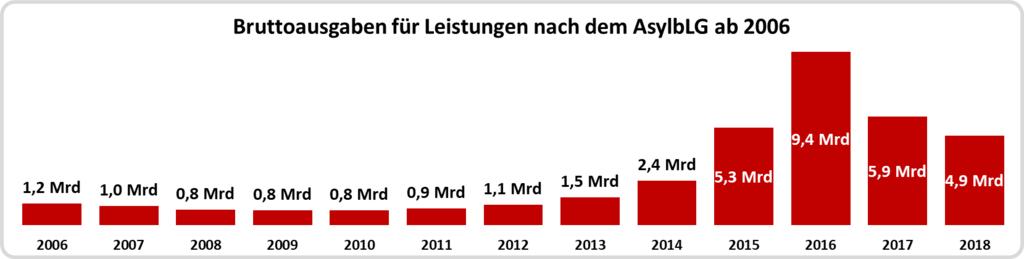Bruttoausgaben für Leistungen nach dem AsylbLG von 2006 bis 2018