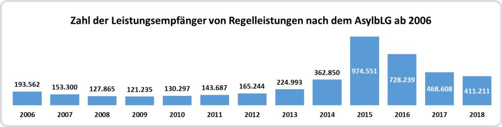 Zahl der Leistungsempfänger nach dem AsylbLG von 2006 bis 2018