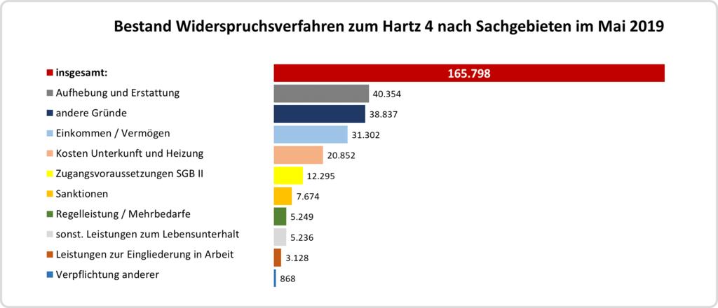 Balkendiagramm: Zahl der Widerspruchsverfahren zum Hartz 4 nach Sachgebieten
