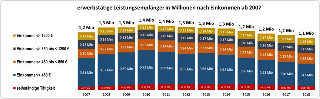 erwerbstaetige-leistungsempfaenger-ab-2007 1