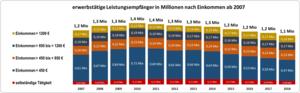 erwerbstaetige Leistungsempfaenger in Millionen ab 2007