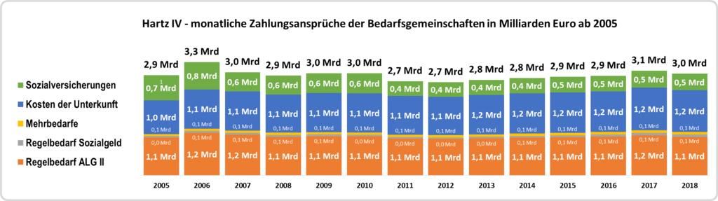 monatliche Zahlungsansprüche der Bedarfsgemeinschaften ab 2005