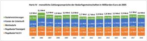 Balkendiagramm: Zahlungsansprüche der Bedarfsgemeinschaften in Milliarden Euro