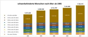 säulendiagramm: schwerbehinderte Menschen nach Alterab 1985