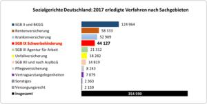 Balkendiagramm: erledigte Verfahren vor den Sozialgerichten nach Sachgebieten im Jahr 2017