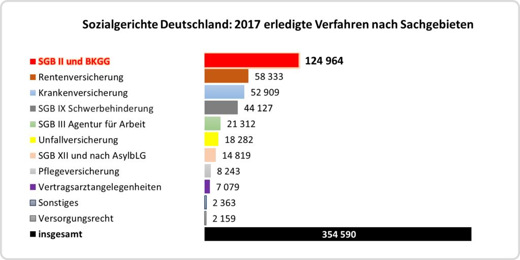 Balkendiagramm: Sozialgerichte - 2017 erledigte Verfahren nach Sachgebieten