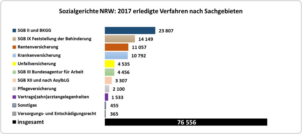 sozialgerichte-nrw-erledigte-verfahren-sachgebiete-2017 1