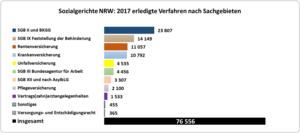 Balkendiagramm: erledigte Verfahren nach Sachgebieten bei den Sozialgerichten in NRW
