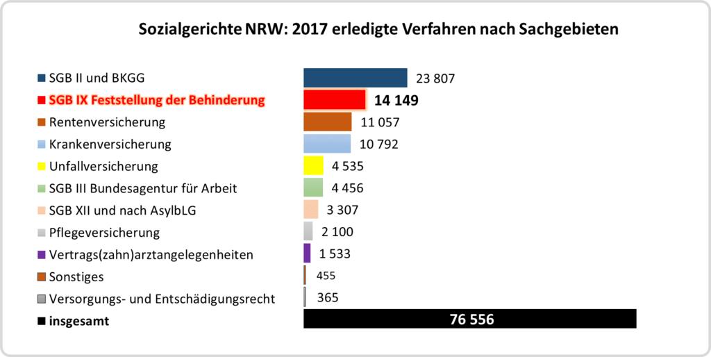 Balkendiagramm: erledigte Verfahren nach Sachgebieten bei den Sozialgerichten in NRW 2017