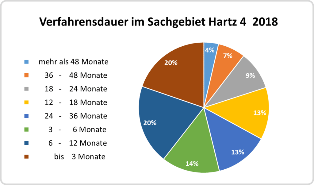 Kreisdiagramm: Verfahrensdauer vor den Sozialgerichten 2018 in Prozent