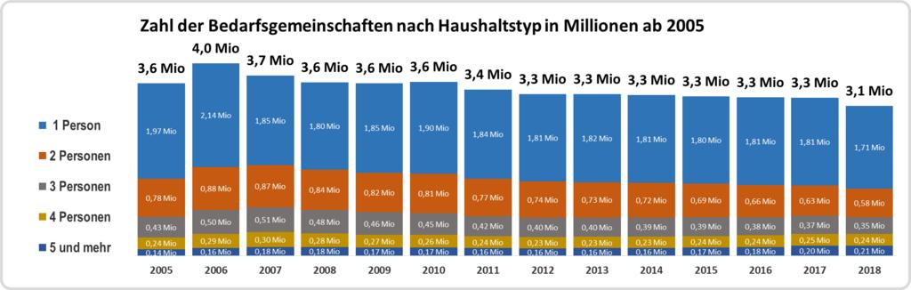 zahl-bedarfsgemeinschaften-ab-2005 1