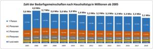 Zahl der Bedarfsgemeinschaften nach Haushaltstyp ab 2005