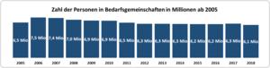 zahl-personen-bedarfsgemeinschaft-ab-2005 1
