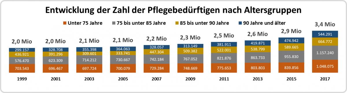 Zahl der Pflegebedürftigen ab 1999 nach Altersgruppen
