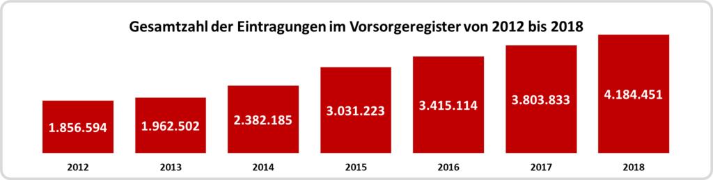 Zahl der Eintragungen im Vorsorgeregister von 2012 bis 2018