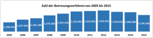 Zahl der gerichtlichen Betreuungsverfahren von 2005 bis 2015