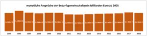 monatliche-ansprueche-bedarfgsgemeinschaften-ab-2005 1