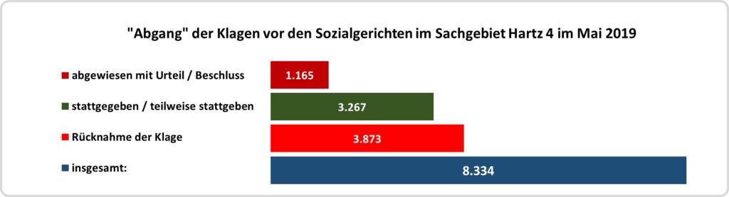 """Balkendiagramm: Zahl der """"Abgänge"""" bei den Klagen im Mai 2019"""