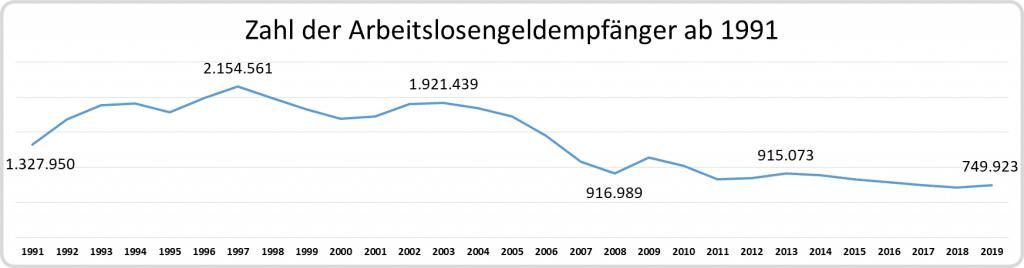 Liniendiagramm: Zahl der Arbeitslosengeldempfänger ab 1991