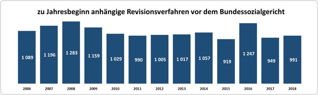Säulendiagramm: Zahl der Revisionsverfahren vor dem Bundessozialgericht ab 2006