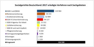 Balkendiagramm: Zahl der 2017 erledigten Verfahren vor den Sozialgerichten nach Sachgebieten