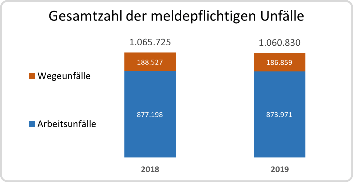 Säulendiagramm: meldepflichtige Ufnfälle 2018 und 2019